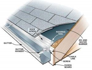 Proper installation of gutters can help control moisture and mold in your home.